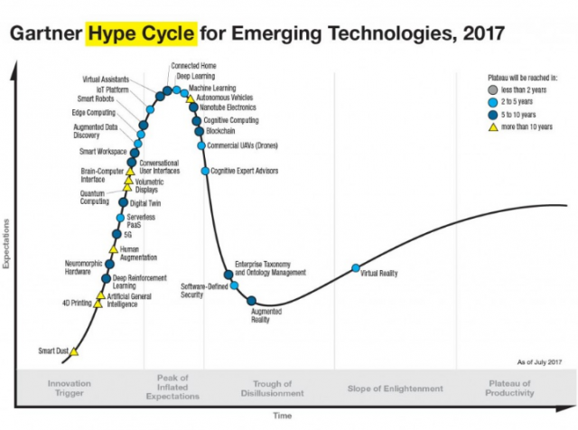 Gartner hype cycle | STASH MAGAZINE